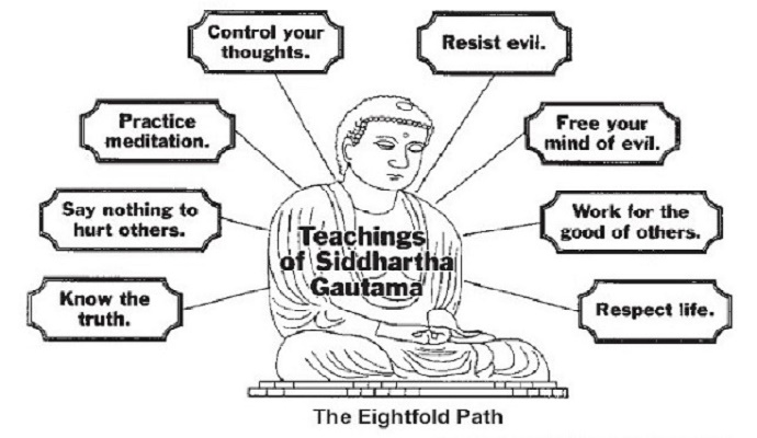 The Noble Eightfold Path - The Middle Way