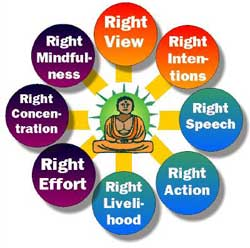 The Middle Way or Eightfold Path