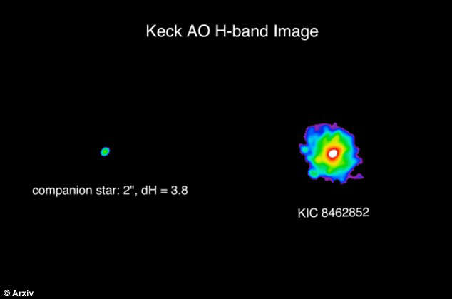 KIC 8462852, located 1480 light-years away, and has produced a series of bizarre light fluctuations researchers have not been able to conclusively explain.